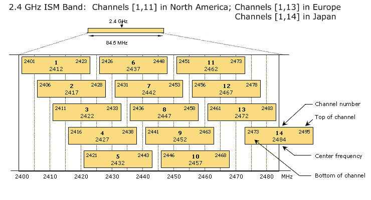 rf channel frequency chart